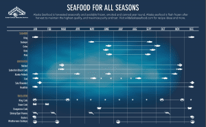 Seasons of Alaskan Seafood
