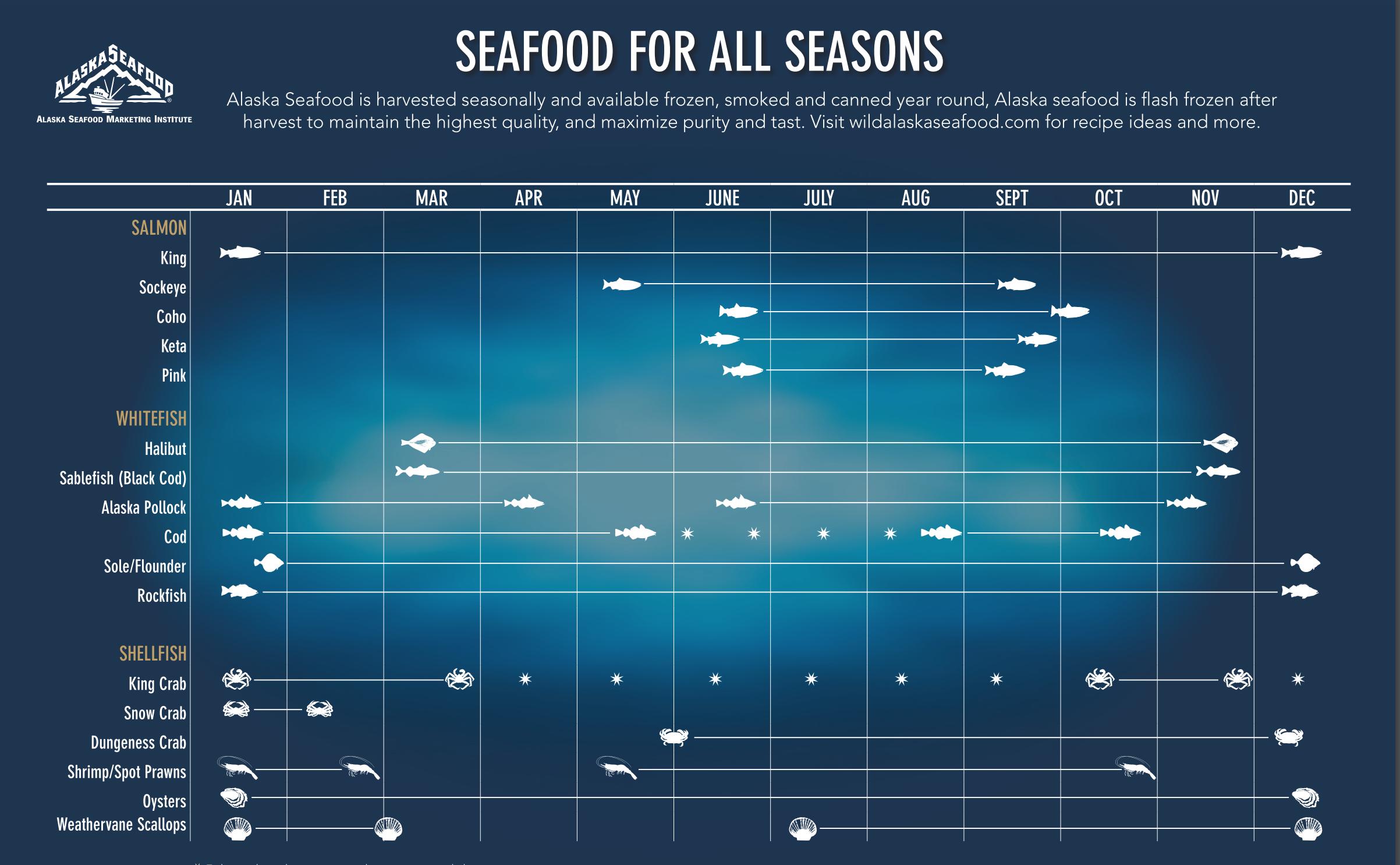 Seasons of Alaskan Seafood