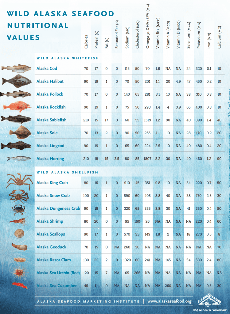 whitefish crab nutritional values